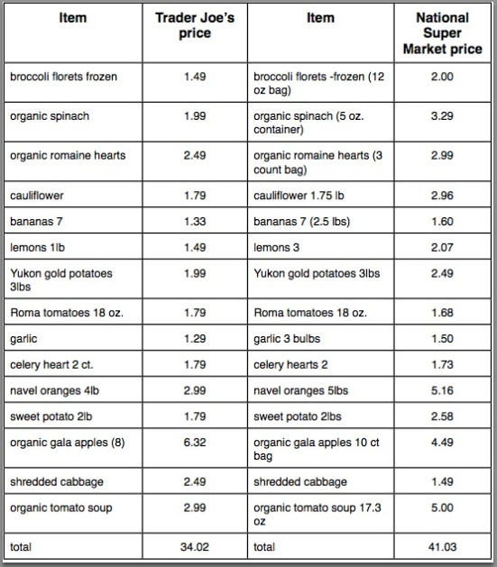 Produce Comparison tj-sfwy