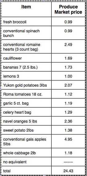 Produce Prices at a Neighborhood Produce Market